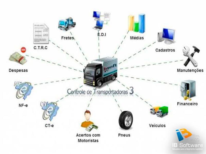 Sistema de gestão de transporte